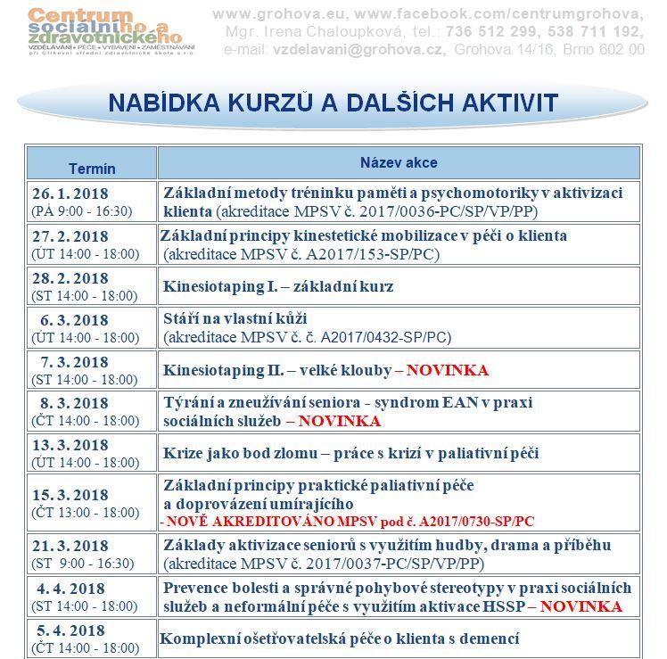 Zakladni Metody Treninku Pameti A Psychomotoriky V Aktivizaci Klienta